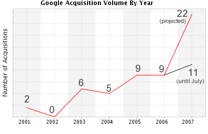 Иллюстрация.  Источник: http://mashable.com/2007/07/03/google-acquisitions/