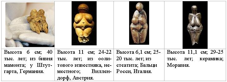 Картинки по запросу Венеры палеолита